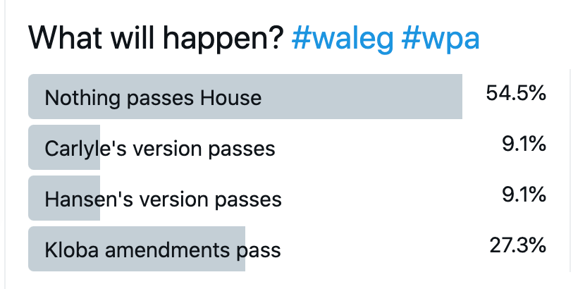 What will happen?  A bar chart.  Nothing passes House: 54.5%.  Carlyle's version passes: 9.1%.  Hansen's version passes: 9.1%.  Kloba amendments pass: 27.3%