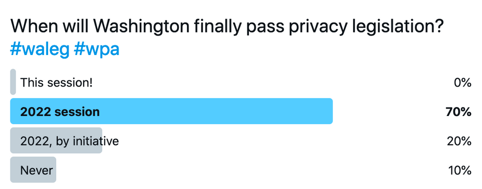 When will Washington finally pass privacy legislation?     This session: 0%.  2022 session: 70%.  2022, by initiative: 20%.  Never: 10%.