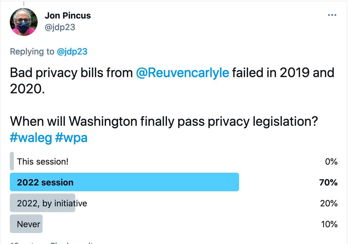 ad privacy bills from @Reuvencarlyle  failed in 2019 and 2020.    When will Washington finally pass privacy legislation?     This session: 0%.  2022 session: 70%.  2022, by initiative: 20%.  Never: 10%.
